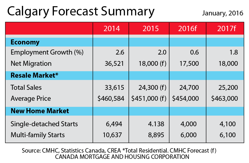 CMHC 2016 Forecast Summary