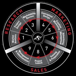 Critical Path Analysis - Circle Chart